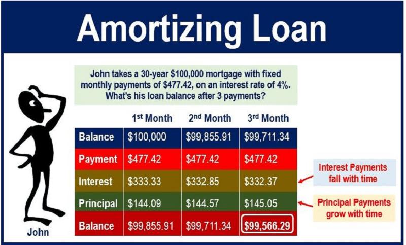 Interest - lãi suất theo dư nợ giảm dần Balance