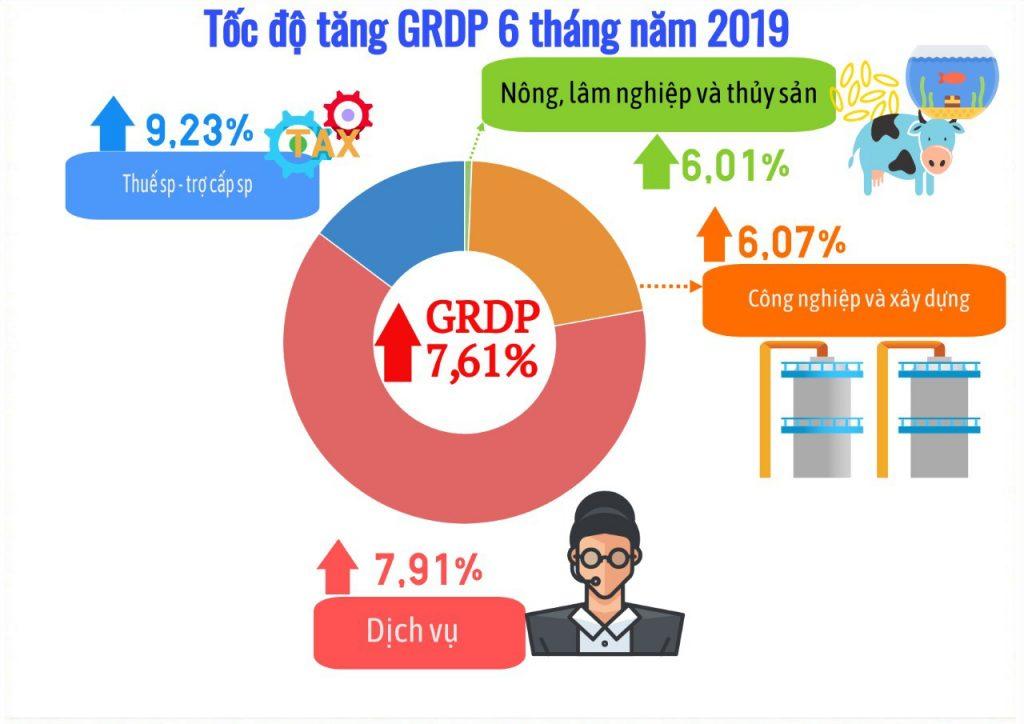 GRDP thể hiện mối quan hệ giữa sản xuất, phân phối, sử dụng các sản phẩm, dịch vụ của địa phương